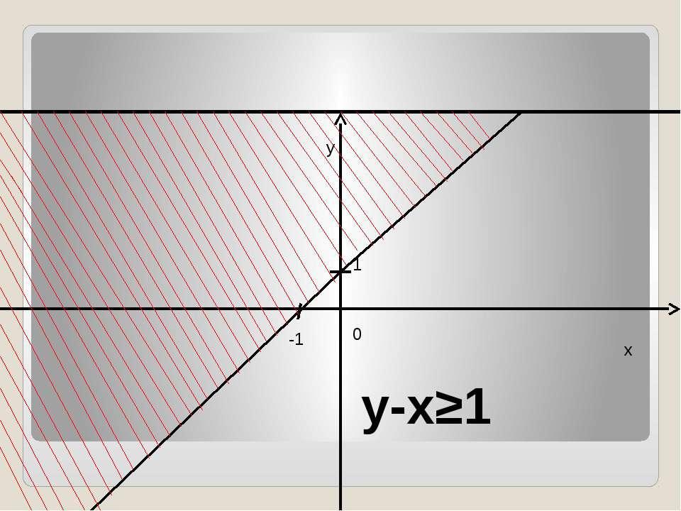 y-x≥1 y x 0 -1 1