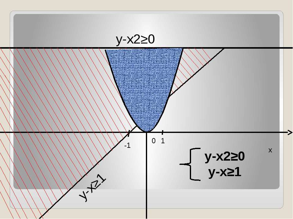 y-x2≥0 y-x≥1 y x 0 -1 1 1 y-x2≥0 y-x≥1