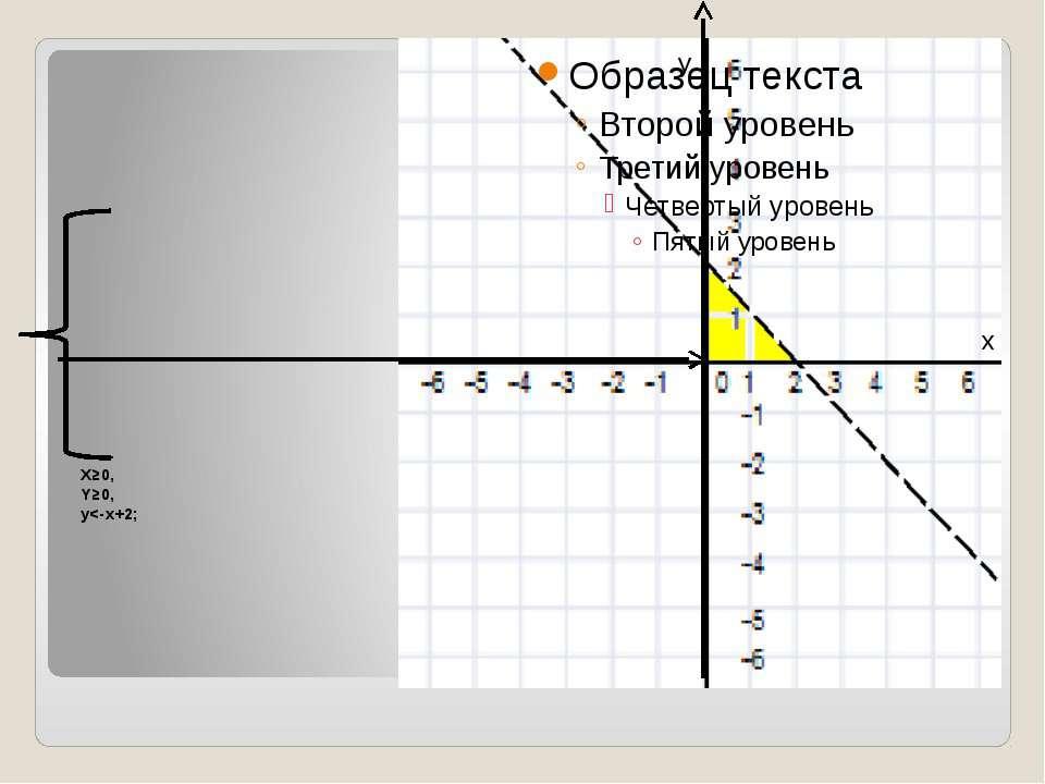 X≥0, Y≥0, y