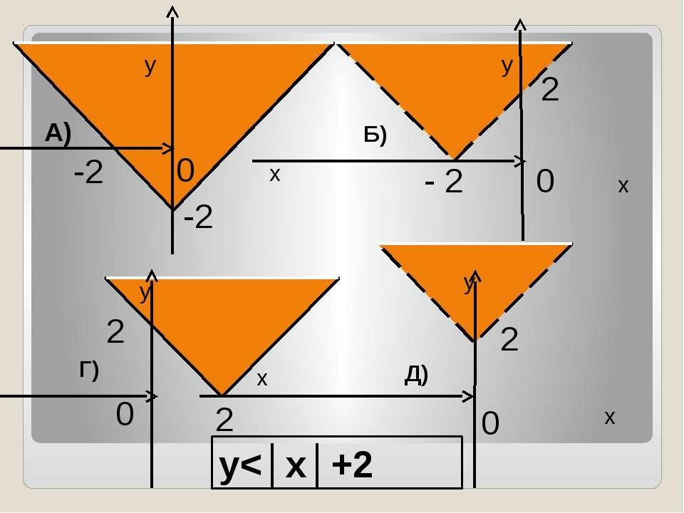 х у х у у х у -2 -2 2 2 2 2 0 0 0 0 - 2 А) Б) Г) Д) y