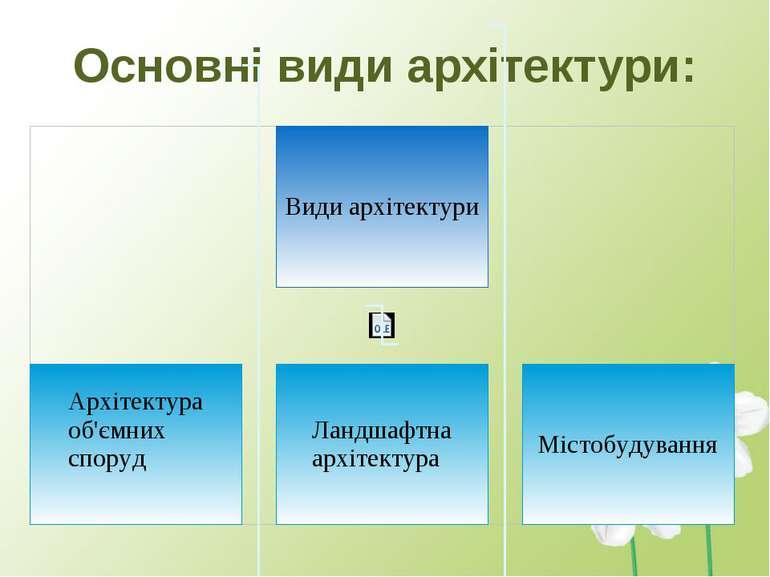 Основні види архітектури: