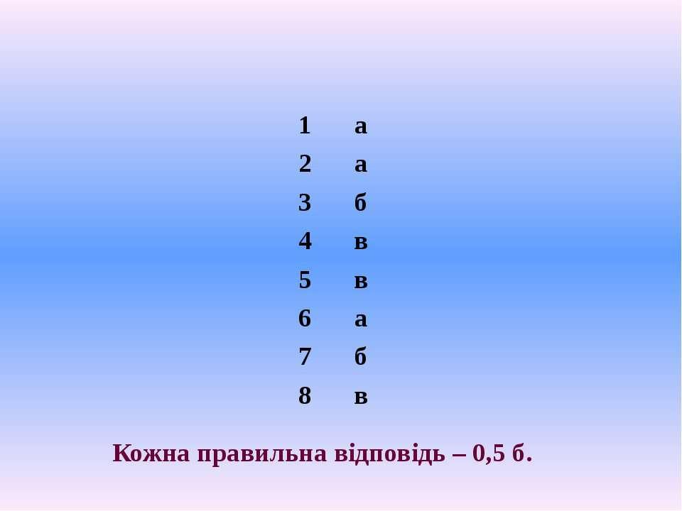 Кожна правильна відповідь – 0,5 б. 1 а 2 а 3 б 4 в 5 в 6 а 7 б 8 в