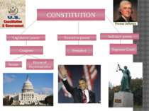 CONSTITUTION Legislative power Executive power President Judiciary power Supr...