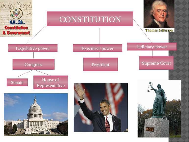 CONSTITUTION Legislative power Executive power President Judiciary power Supr...