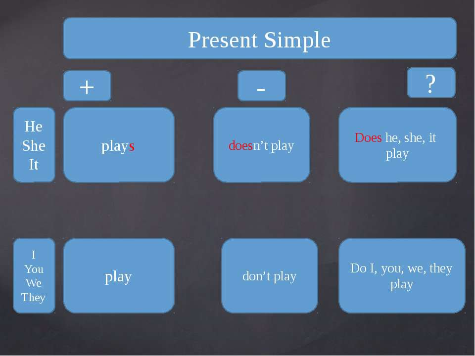 Present Simple + ? - He She It I You We They plays doesn't play Does he, she,...