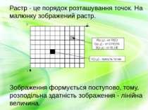 Зображення формується поступово, тому, розподільна здатність зображення - лін...