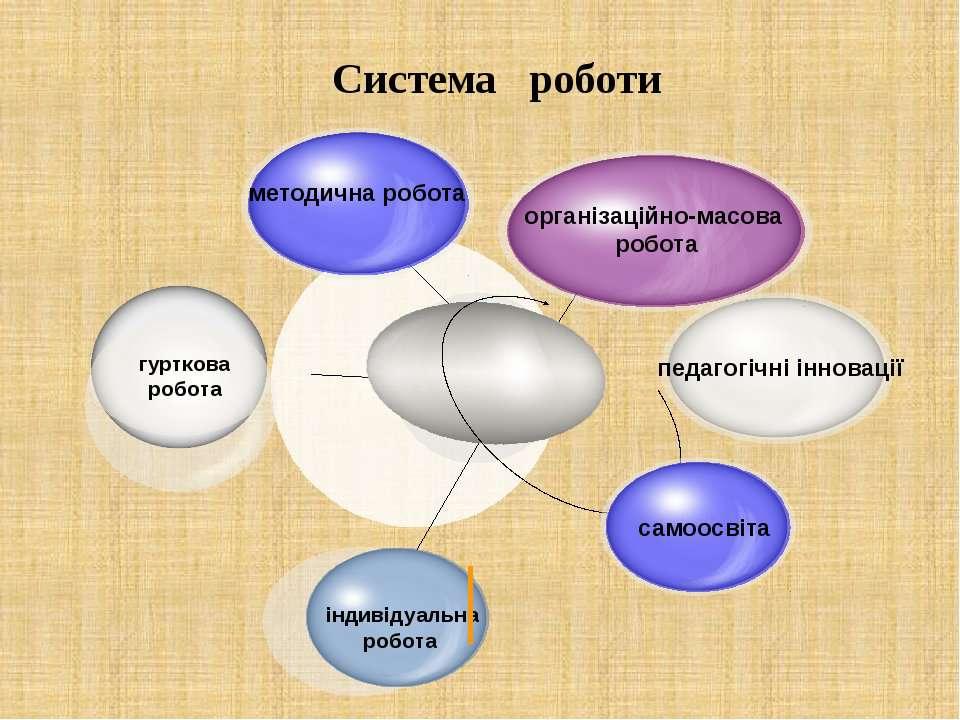 Система роботи педагогічні інновації методична робота індивідуальна робота ор...