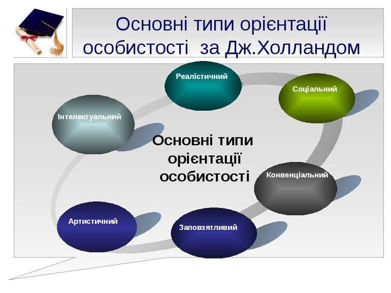 Реалістичний Text Основні типи орієнтації особистості Основні типи орієнтації...