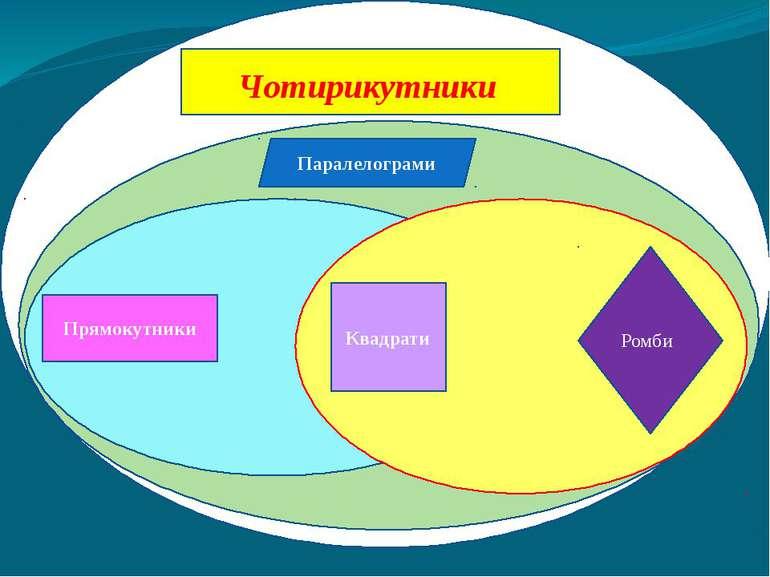 Паралелограми Прямокутники Ромби Квадрати Ч Чотирикутники