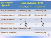 Властивості функції Види функції(k≠0) y=kx+b, k>0 y=kx+b,k - x< - Від'ємні зн...