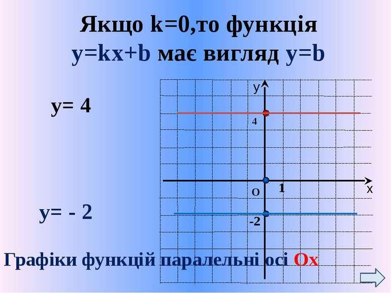 Якщо k=0,то функція y=kx+b має вигляд у=b О 1 4 -2 у= 4 у= - 2 Графіки функці...