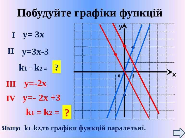 Побудуйте графіки функцій у= 3х у=-2х у=3х-3 у=- 2х +3 I II k1 = k2 = III IV ...