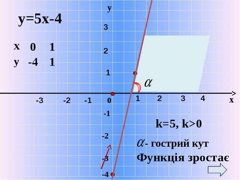 x у -1 -2 0 -3 -4 у=5х-4 k=5, k>0 Функція зростає - гострий кут 0 1 1 -4 1 2 ...