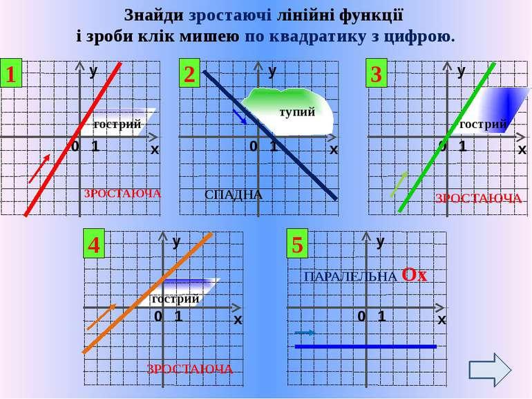 Функцію задано графічно. Знайди формулу функції та виконай дослідження функці...