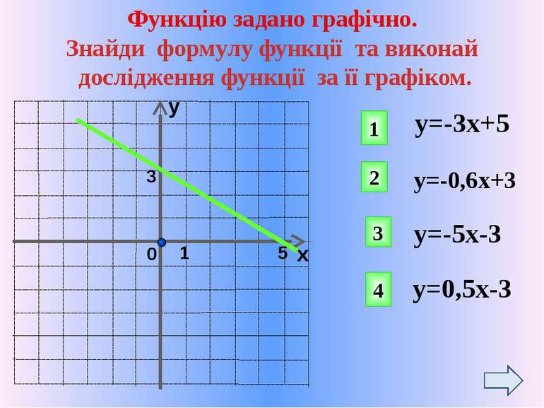 у=-0,6х+3 1. D(y): хєR Властивості: 2. Е(у): уєR 3. Точки перетину з осями ко...