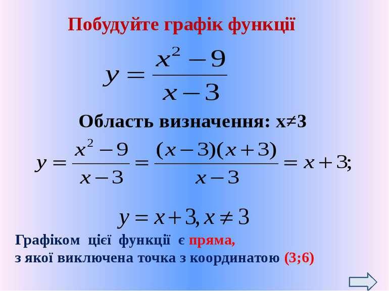 Побудуйте графік функції Перетворення ГРАФІК 2 2 -2