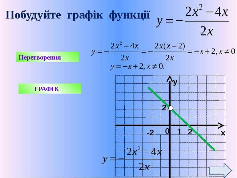 Використані ресурси 1. Науково-методичний журнал « Математика в школах Україн...