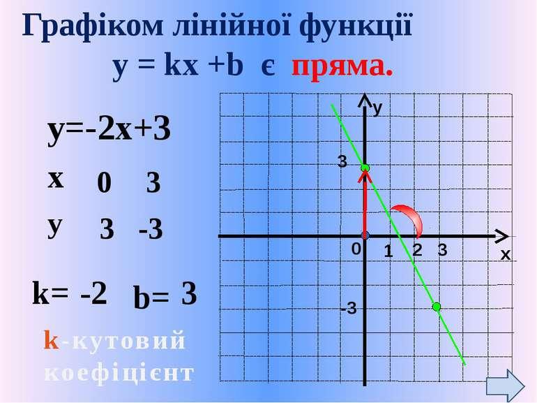 Графіком лінійної функції y = kх +b є пряма. y=-2x+3 k= b= 0 3 3 -3 -2 3 k-ку...