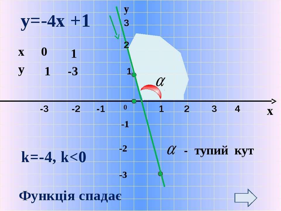 -1 -2 -3 0 y=-4х +1 у x k=-4, k