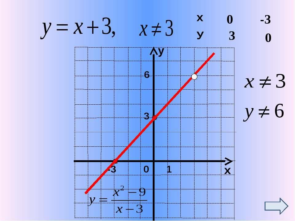 Домашнє завдання № 893,896,907 Істер О.С. Алгебра: підручник для 7 кл. загаль...