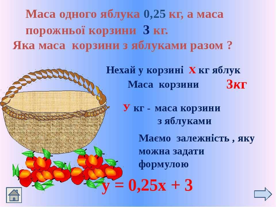 Маса одного яблука 0,25 кг, а маса порожньої корзини 3 кг. Яка маса корзини з...