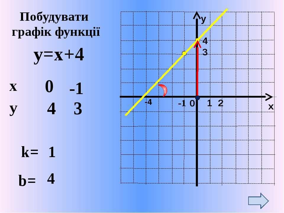y=x+4 -1 k= 1 b= 4 0 -1 4 3 Побудувати графік функції 4 2 3 -4 x y