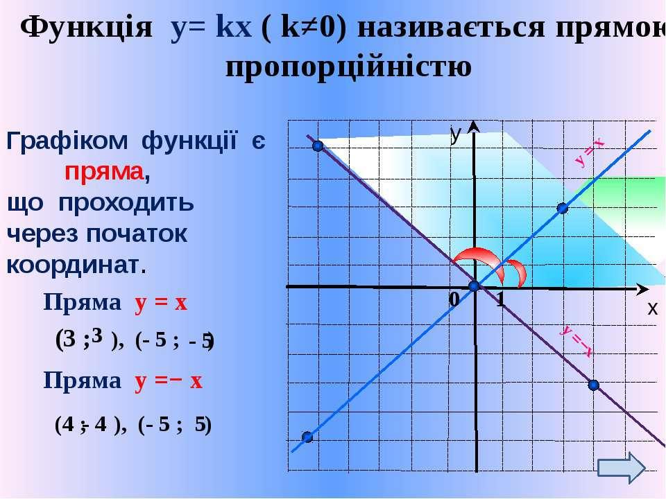 Функція у= kх ( k≠0) називається прямою пропорційністю Графіком функції є пря...