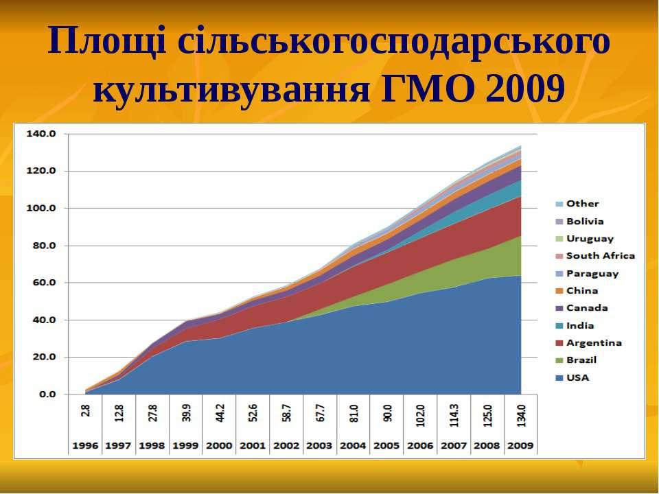 Площі сільськогосподарського культивування ГМО 2009