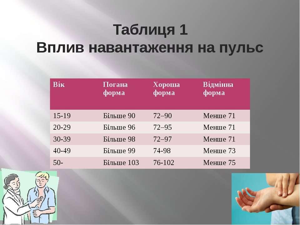 Таблиця 1 Вплив навантаження на пульс Вік Погана форма Хороша форма Відмінна ...