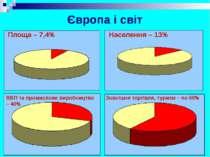 Європа і світ Площа – 7,4% Населення – 13% ВВП та промислове виробництво – 40...