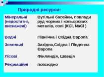 Природні ресурси: Мінеральні (недостатні, виснажені) Вугільні басейни, поклад...