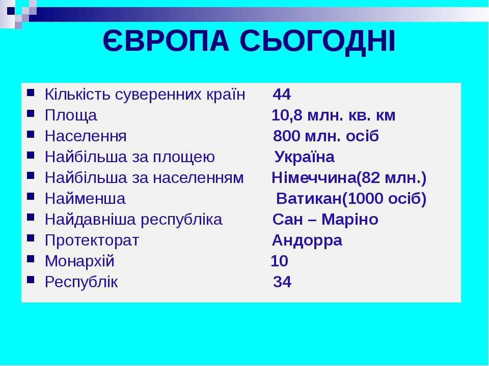 ЄВРОПА СЬОГОДНІ Кількість суверенних країн 44 Площа 10,8 млн. кв. км Населенн...