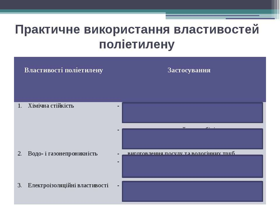Практичне використання властивостей поліетилену Властивості поліетилену Засто...
