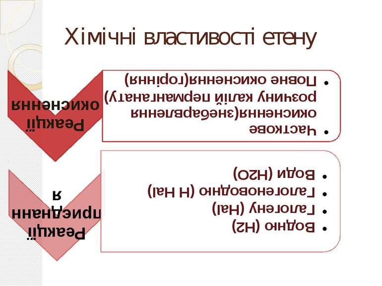 Хімічні властивості етену