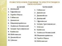 РОЗМІСТИТИ КОЖНЕ РОДОВИЩЕ ТА ЕЛЕКТРОСТАНЦІЮ В СВОЮ КОЛОНКУ ЖОВТИЙ Донецький Є...