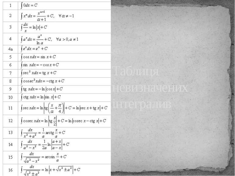Таблиця невизначених інтегралив