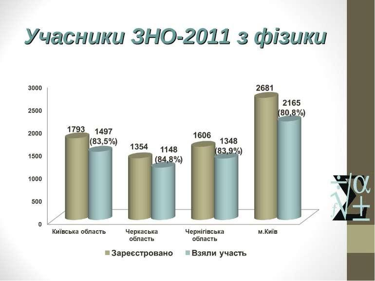 Учасники ЗНО-2011 з фізики