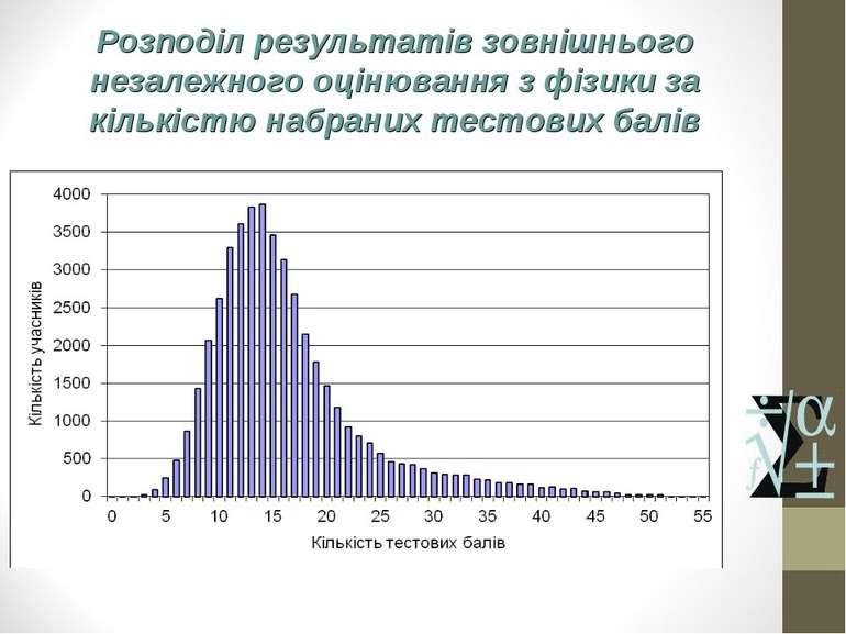Розподіл результатів зовнішнього незалежного оцінювання з фізики за кількістю...