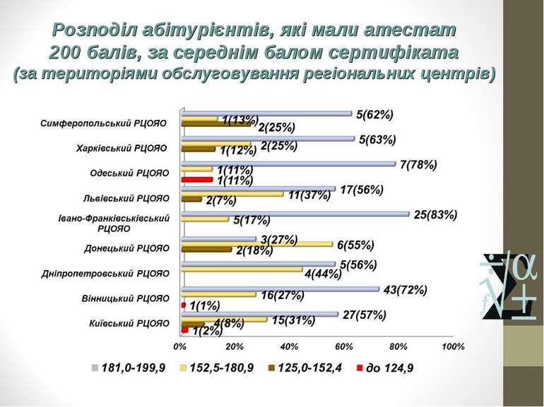 Розподіл абітурієнтів, які мали атестат 200 балів, за середнім балом сертифік...