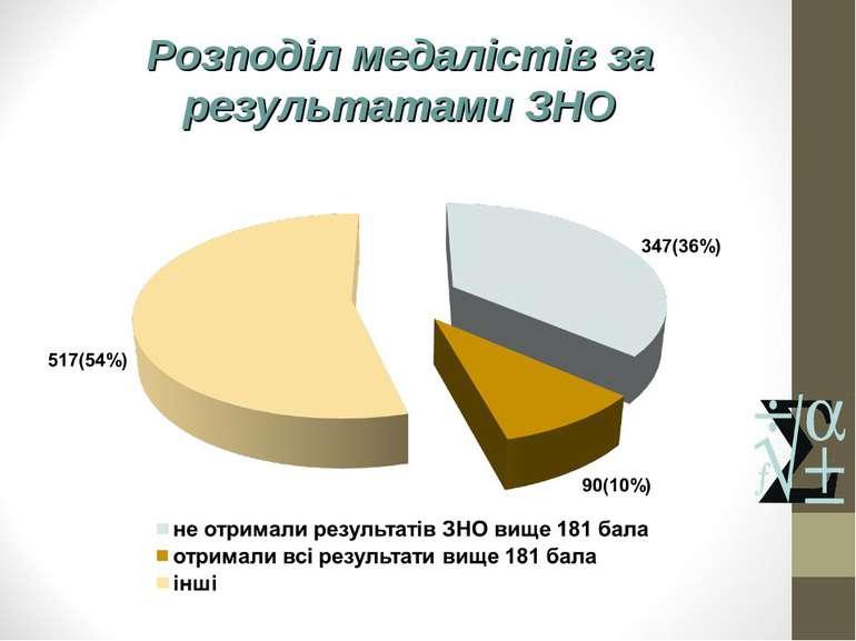 Розподіл медалістів за результатами ЗНО