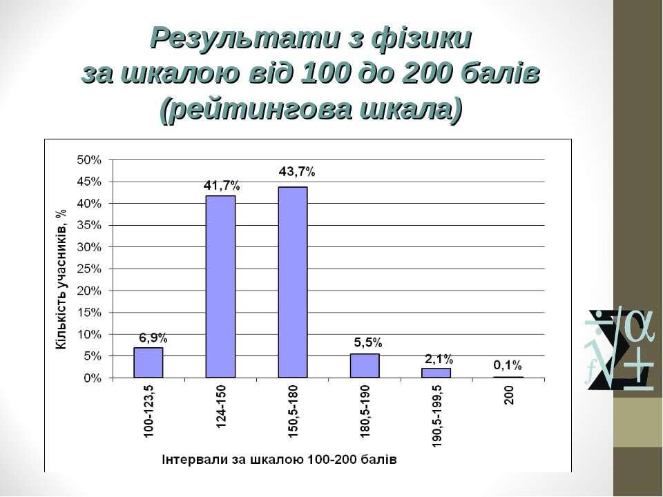 Результати з фізики за шкалою від 100 до 200 балів (рейтингова шкала)
