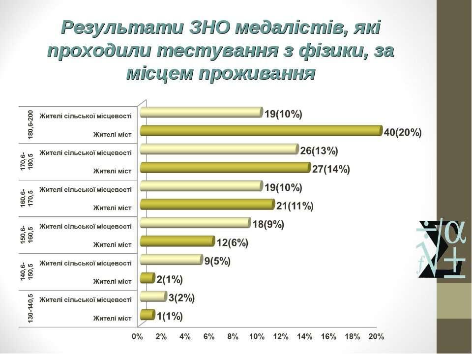 Результати ЗНО медалістів, які проходили тестування з фізики, за місцем прожи...