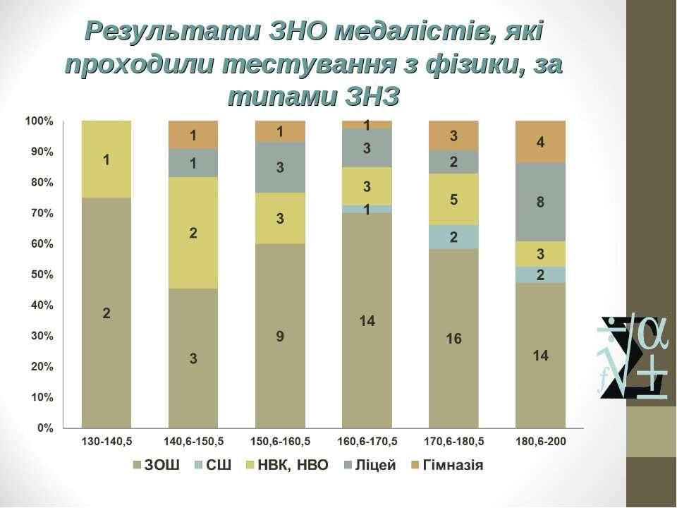 Результати ЗНО медалістів, які проходили тестування з фізики, за типами ЗНЗ