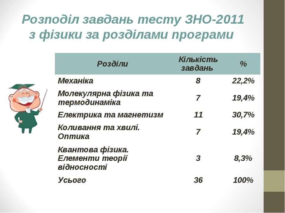 Розподіл завдань тесту ЗНО-2011 з фізики за розділами програми Розділи Кількі...