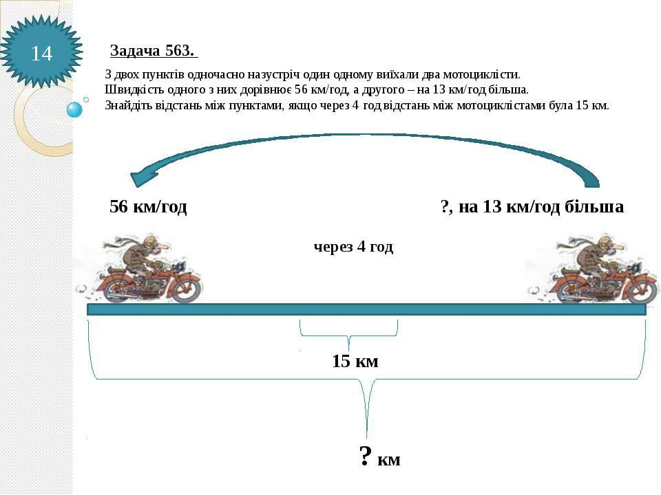 14 56 км/год ?, на 13 км/год більша 15 км ? км З двох пунктів одночасно назус...