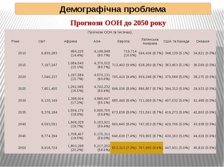 Прогнози ООН до 2050 року Демографічна проблема ПрогнозиООН(втисячах). Роки С...