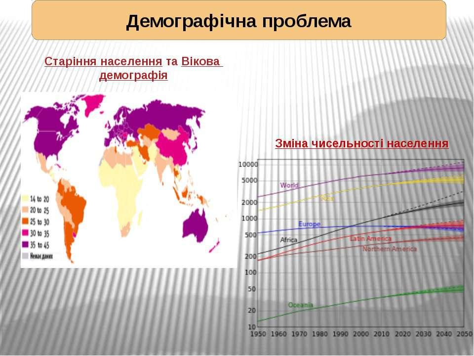 Зміна чисельності населення Демографічна проблема Старіння населення та Віков...