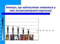Актори, що найчастіше знімалися у кіно (повнометражні картини)