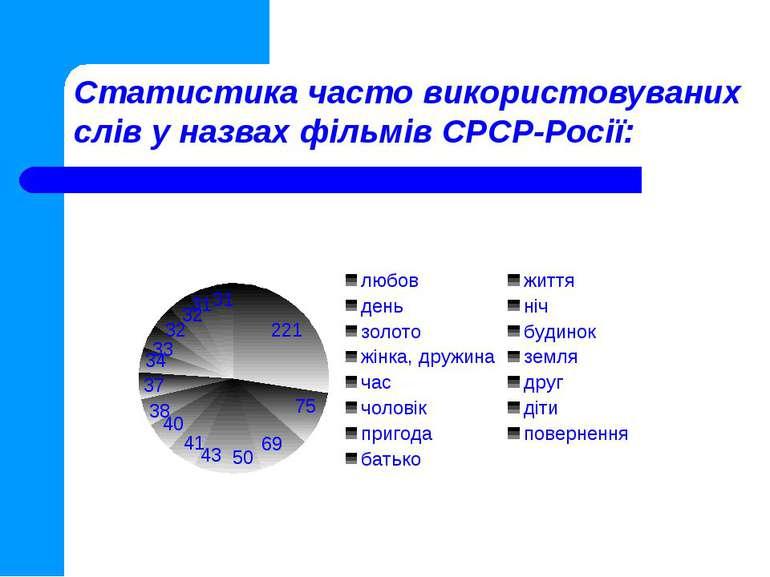 Статистика часто використовуваних слів у назвах фільмів СРСР-Росії:
