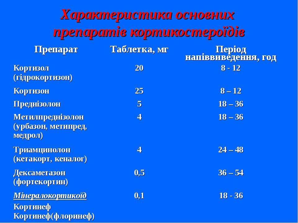 Характеристика основних препаратів кортикостероїдів Препарат Таблетка, мг Пер...